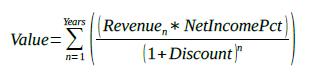 Operating Income Model Formula